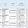 В Китае прошёл сертификацию смартфон Meizu, который может получить имя Pro 6 Plus