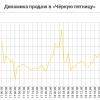 Прирост продаж в «Чёрную пятницу» составил 96%, — Admitad