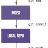GitLab Flow