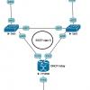 Сервисный маршрутизатор Alcatel Lucent в качестве шлюза для домена доступа