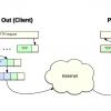 Создание и тестирование Firewall в Linux, Часть 2.1. Введение во вторую часть. Смотрим на сеть и протоколы. Wireshark