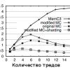 MemC3 — компактный Memcache с повышенной параллельностью — за счет более тупого кэширования и более умного хэширования