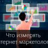 Инструкция: Как выбрать правильные показатели для мониторинга и оптимизации, чтобы IT бизнесу расти быстрее
