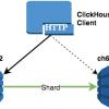 Масштабирование ClickHouse, управление миграциями и отправка запросов из PHP в кластер