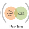 Тематические дорожные карты проектов: первый шаг к инновации