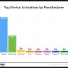 Мобильные устройства Apple лидируют по количеству активаций в праздничный период