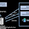 Превращаем свой смартфон в IoT датчик при помощи Bluemix. Пример разработки приложения