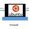 Создание и тестирование Firewall в Linux, Часть 2.2. Таблицы Firewall. Доступ к TCP-IP структурам