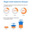 Mail.ru Group впервые раскрыл данные по благотворительности на «Добре»