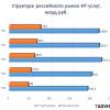 ИТ-аутсорсинг в России — текущие реалии и перспективы, мнения и опыт экспертов