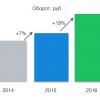 Выручка LinguaLeo выросла на 19% за счёт мобильных пользователей