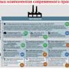 15 ключевых компонентов современного производства