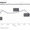 Средняя цена продажи смартфонов iPhone снижается, так как пользователи предпочитают не самые новые модели
