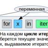 Python: коллекции, часть 4-4: Все о выражениях-генераторах, генераторах списков, множеств и словарей