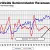 Полупроводниковый рынок по итогам прошлого года установил новый рекорд, хотя и вырос всего на 1%