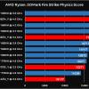 Процессоры AMD Ryzen в тесте 3DMark чувствуют себя гораздо увереннее, чем конкурирующие решения Intel