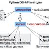 Python: Работа с базой данных, часть 1-2: Используем DB-API