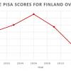 Финские школы: мифы в международной прессе, особенности контекста и новые технологии