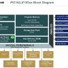 Ассортимент микроконтроллеров Microchip пополнило семейство PIC16F15386