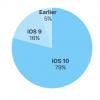 Операционная система iOS 10 установлена на 79% совместимых устройств