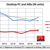 По подсчетам JPR, за год доля AMD на рынке 3D-карт выросла с 21,6% до 29,5%