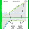 Система BBR: регулирование заторов непосредственно по заторам