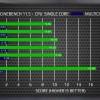 В игре GTA V процессор Ryzen 7 1700 несколько уступает CPU Intel Core i7-7700K