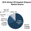 Аналитики Strategy Analytics определили, кто лидирует на рынке гарнитур VR по объему поставок, а кто — по доходу
