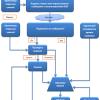 Настройка DKIM-SPF-DMARC записей или защищаемся от спуфинга