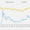 Цена биткойна впервые превысила цену золота