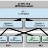 Реализация HQoS на фиксированных портах Juniper MX80-MX104