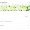 Влияние, которое GitHub оказывает на вашу карьеру