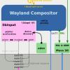 Wayland, как замена X Window System