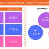 По прогнозу Technavio, в период до 2021 года рынок гибких дисплеев будет расти на 35% в год