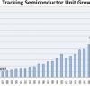 Аналитики IC Insights подтвердили прошлогодний прогноз, касающийся отгрузки 1 трлн полупроводниковых изделий