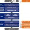 IP-ядро PLDA XpressRICH4-AXI PCIe 4.0 позволяет связать AXI и PCIe в однокристальных системах