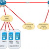 Два DHCP сервера на Centos7 с failover, dhcp-relay и динамическим обновлением зон