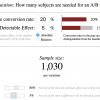 Банальности про АБ–тест