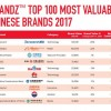 Huawei стал самым ценным китайским брендом смартфонов