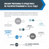 АКАР: Интернет-реклама в 2016 годы выросла на 20%, до 136 млрд рублей