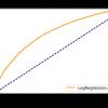 Решение задачи кредитного скоринга методом логистической регрессии
