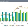 Аналитики IHS Markit назвали срок, когда гибкие дисплеи AMOLED превзойдут жесткие по продажам
