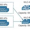 AP Failover и AP Fallback в реализации Cisco Unified Wireless