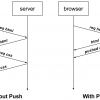 HTTP-2 Server Push в Go 1.8