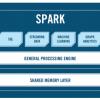 Мифы о Spark, или Может ли пользоваться Spark обычный Java-разработчик