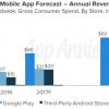 По прогнозу App Annie, в 2017 году приложения для Android впервые опередят iOS по объему дохода