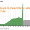 Реакция агрегаторов новостей и соцсетей на взрывы в метро Санкт-Петербурга