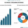 Стриминг — это не будущее музыкальной индустрии, а настоящее