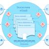 Цифровая экосистема eGaaS