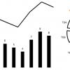 Выбор диаграммы для одномерных данных: геометрическая модель